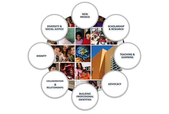 The College of Education Core Values